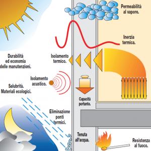 bioclima-inerzia