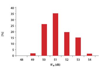 grafico Fonoisolante25