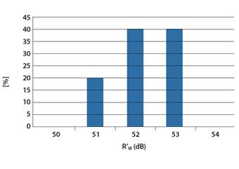 grafico Fonoisolante30