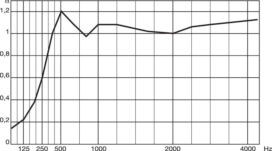 Diagramma-FonoLeca-Quadro