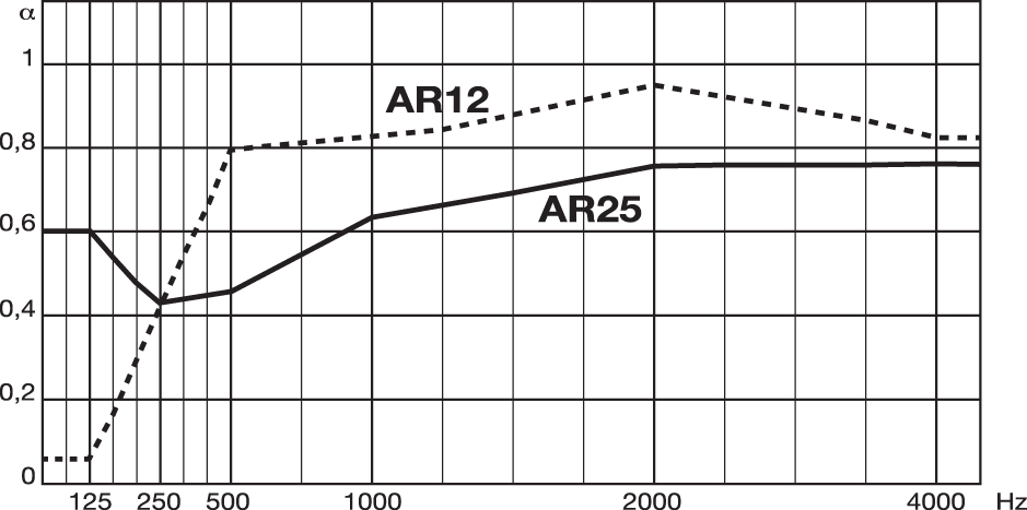 Diagramma-SoundLeca-AR12-25